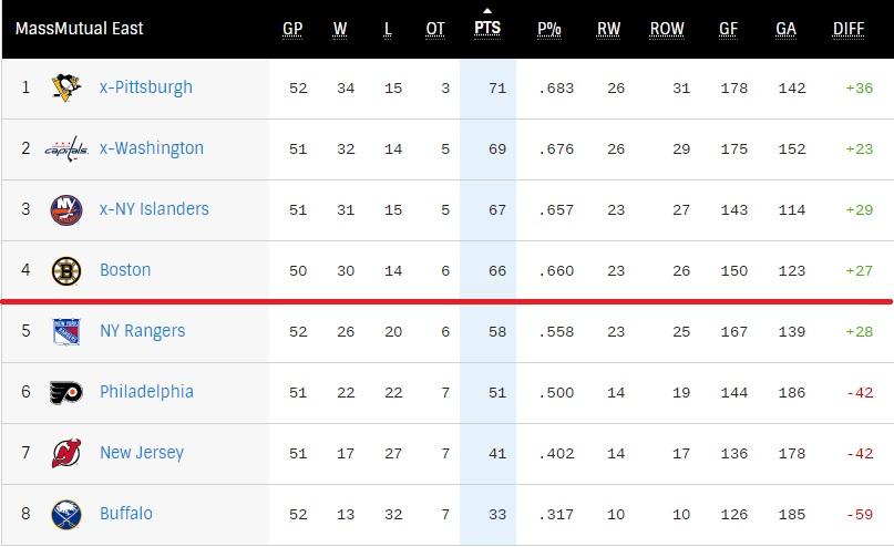 NHL East Division