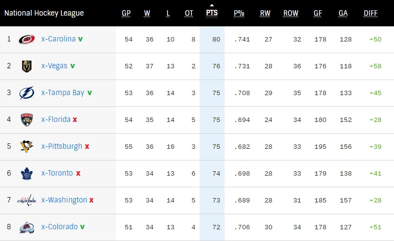NHL Stand