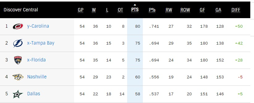 Top-5 Central Division