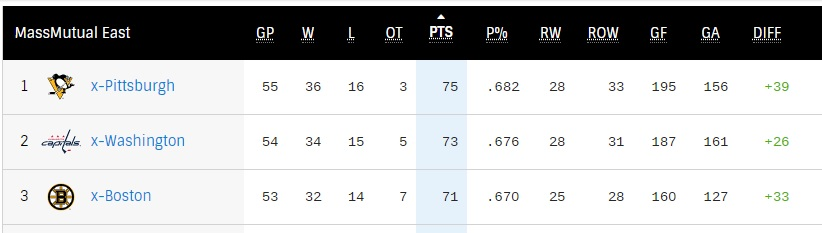 Top-3 East Division
