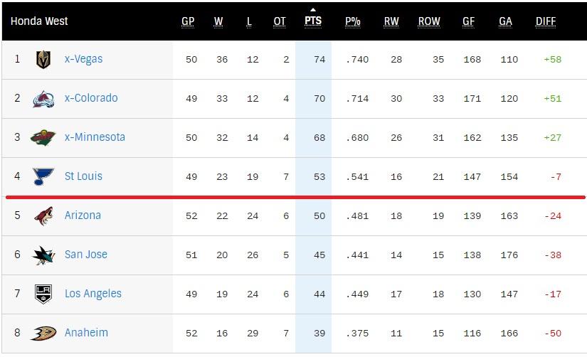 West Division NHL